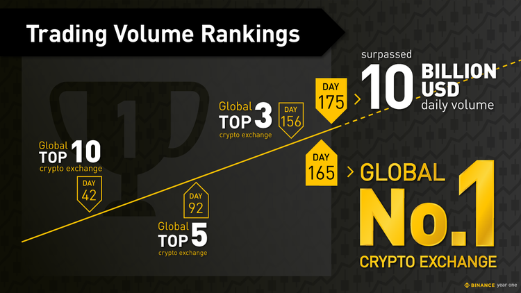Binance cryptocurrency exchange has become No. 1. What is her secret?